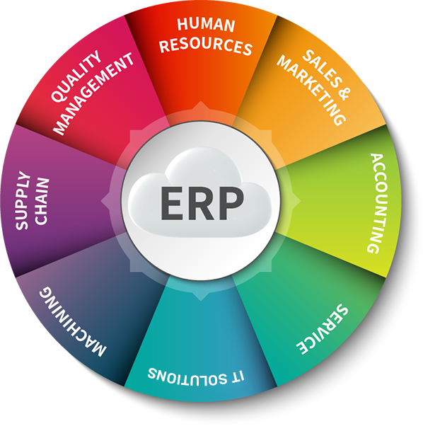 Fully integrated Enterprise Resource Planning (ERP) Solution - Unique Soft